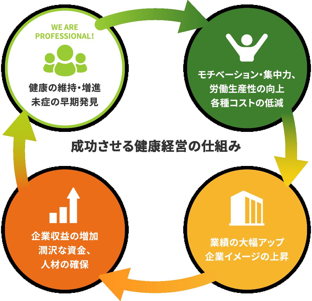 成功させる健康経営の仕組み図